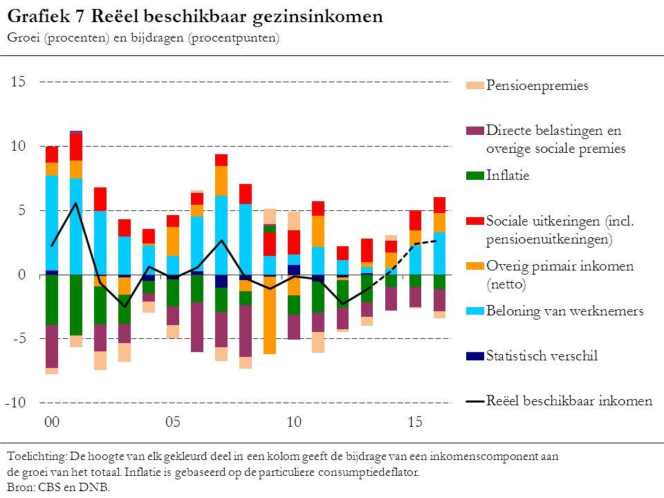 Grafiek 7 Reëel beschikbaar gezinsinkomen Groei (procenten) en bijdragen (procentpunten) Toelichting: De hoogte van elk gekleurd deel in een kolom gee