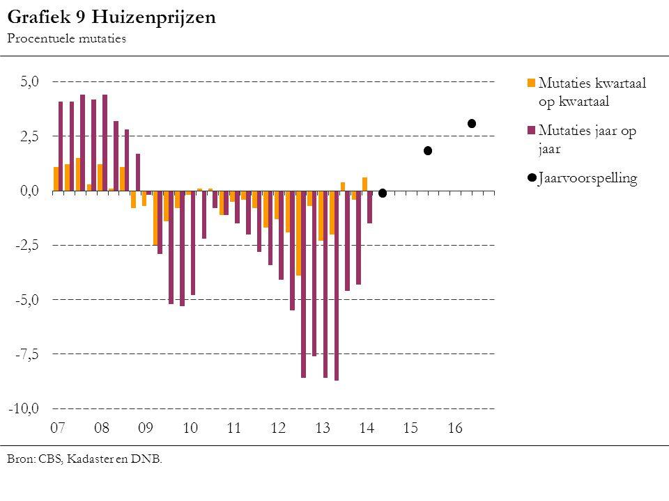 Grafiek 9 Huizenprijzen Procentuele mutaties Bron: CBS, Kadaster en DNB.