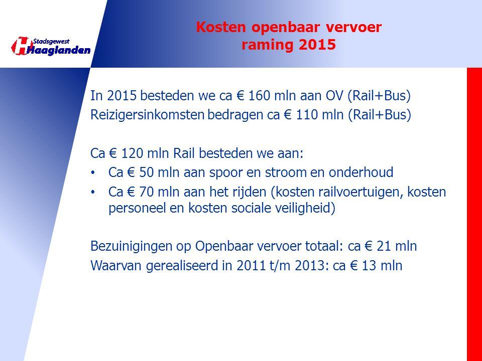 Kosten openbaar vervoer raming 2015 In 2015 besteden we ca € 160 mln aan OV (Rail+Bus) Reizigersinkomsten bedragen ca € 110 mln (Rail+Bus) Ca € 120 ml