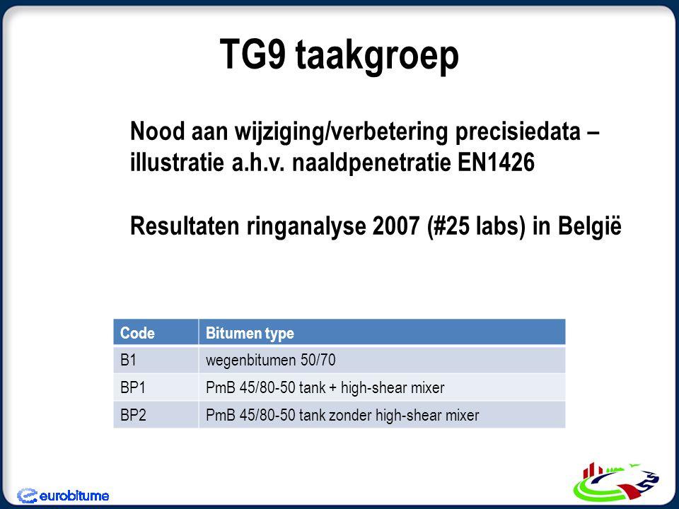 Nood aan wijziging/verbetering precisiedata – illustratie a.h.v. naaldpenetratie EN1426 Resultaten ringanalyse 2007 (#25 labs) in België TG9 taakgroep