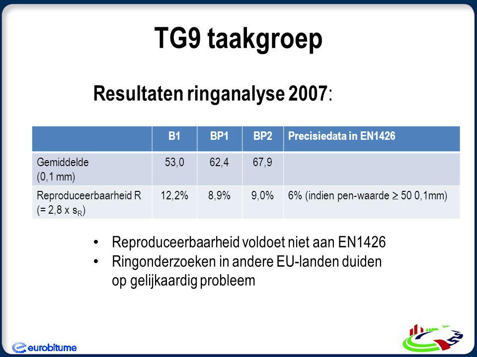 Resultaten ringanalyse 2007 : Reproduceerbaarheid voldoet niet aan EN1426 Ringonderzoeken in andere EU-landen duiden op gelijkaardig probleem TG9 taak