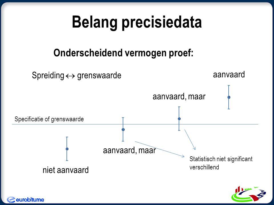 Onderscheidend vermogen proef: Belang precisiedata Spreiding  grenswaarde Specificatie of grenswaarde aanvaard aanvaard, maar niet aanvaard Statistis
