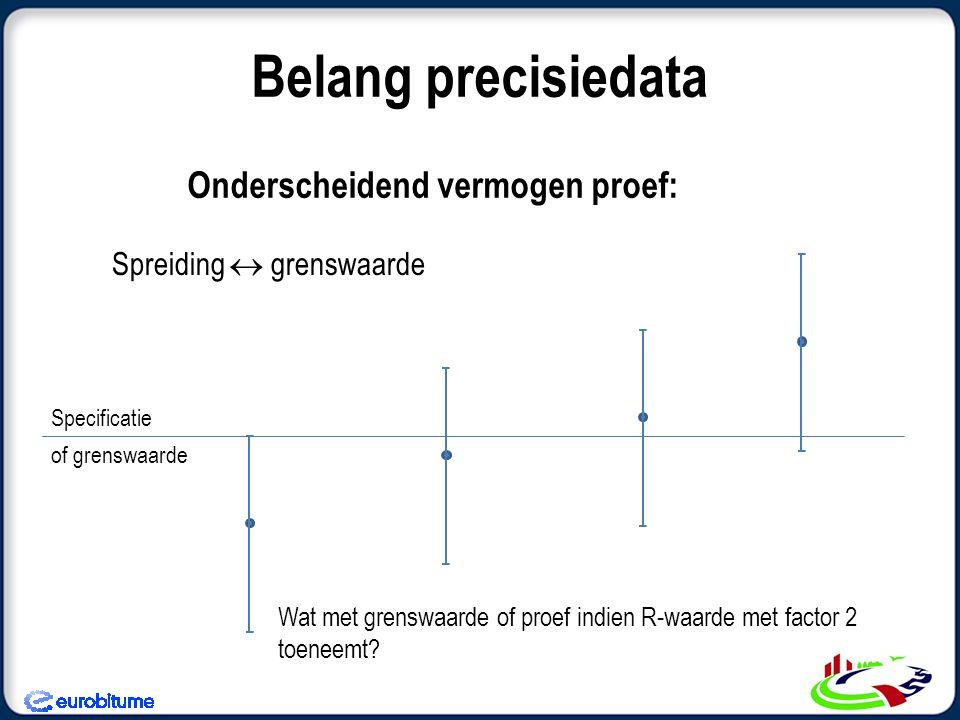 Onderscheidend vermogen proef: Belang precisiedata Spreiding  grenswaarde Specificatie of grenswaarde Wat met grenswaarde of proef indien R-waarde me