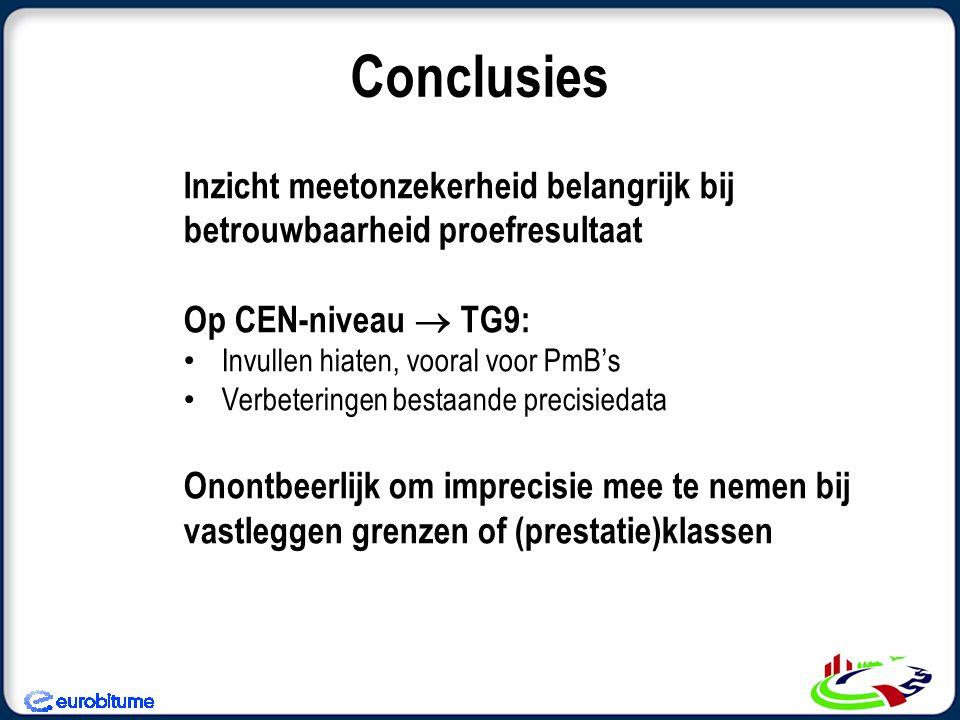 Inzicht meetonzekerheid belangrijk bij betrouwbaarheid proefresultaat Op CEN-niveau  TG9: Invullen hiaten, vooral voor PmB's Verbeteringen bestaande