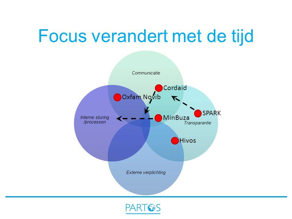 Focus verandert met de tijd Communicatie Transparantie Externe verplichting Interne sturing /processen Cordaid Oxfam Novib Hivos SPARK MinBuza