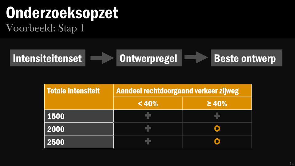 Onderzoeksopzet 14 Voorbeeld: Stap 1 IntensiteitensetOntwerpregelBeste ontwerp Totale intensiteitAandeel rechtdoorgaand verkeer zijweg < 40%≥ 40% 1500  2000  2500 