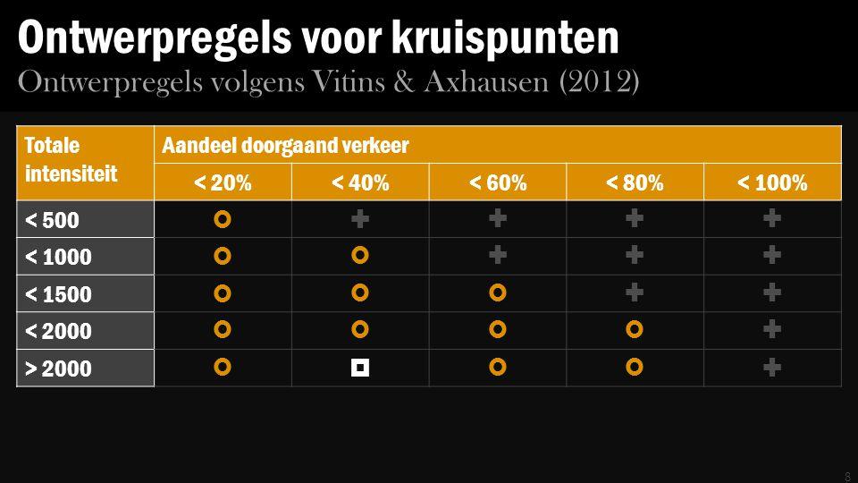 Ontwerpregels voor kruispunten Totale intensiteit Aandeel doorgaand verkeer < 20%< 40%< 60%< 80%< 100% < 500  < 1000  < 1500  < 2000  > 2000  8 Ontwerpregels volgens Vitins & Axhausen (2012)