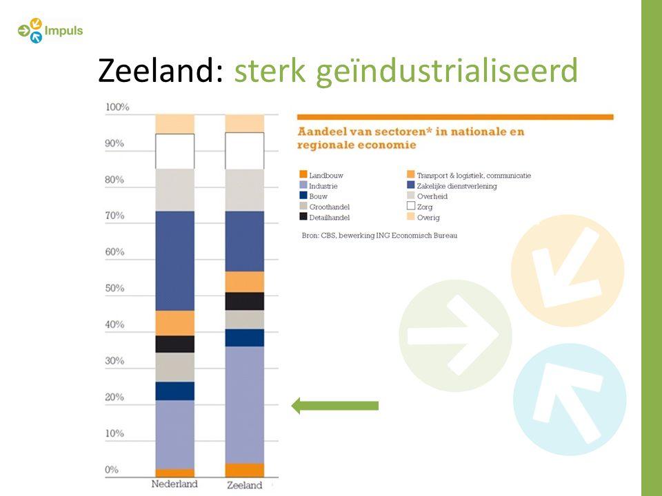 Zeeland: sterk geïndustrialiseerd