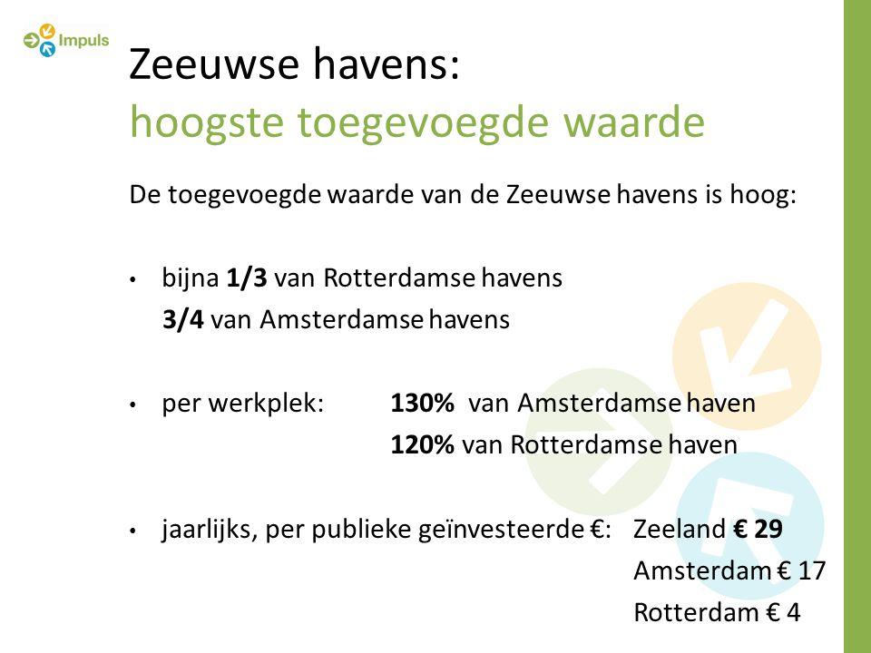 Zeeuwse havens: hoogste toegevoegde waarde De toegevoegde waarde van de Zeeuwse havens is hoog: bijna 1/3 van Rotterdamse havens 3/4 van Amsterdamse havens per werkplek:130% van Amsterdamse haven 120% van Rotterdamse haven jaarlijks, per publieke geïnvesteerde €:Zeeland € 29 Amsterdam € 17 Rotterdam € 4