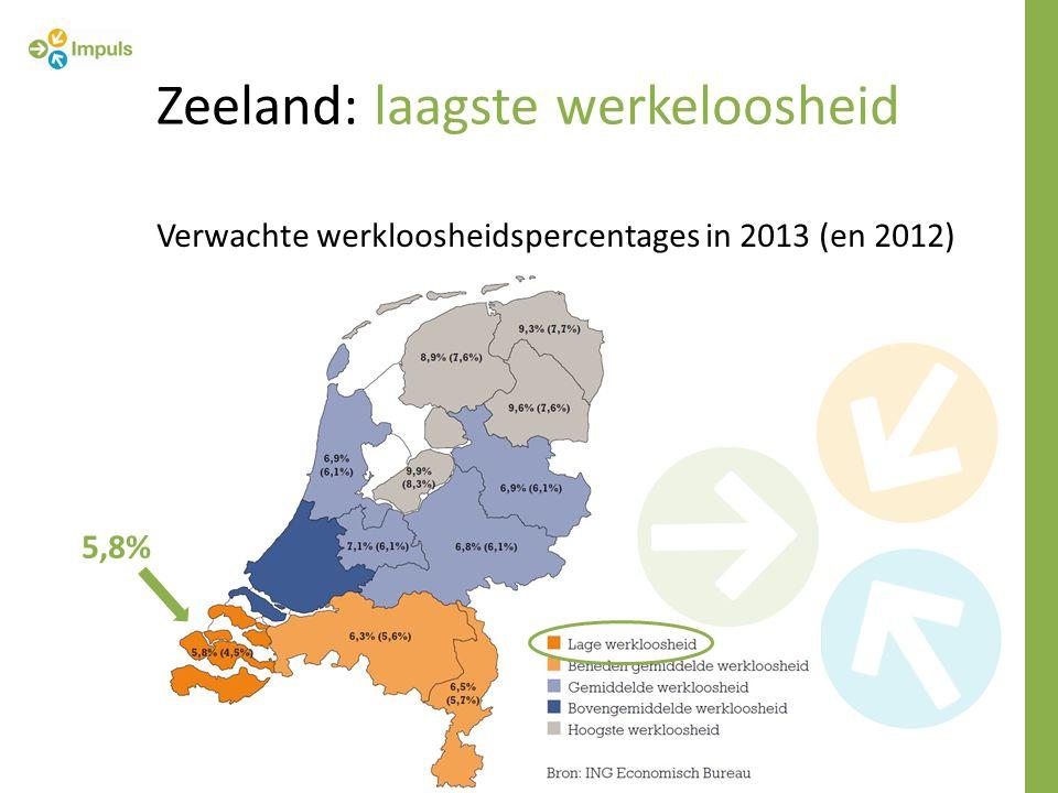 Zeeland: laagste werkeloosheid 5,8% Verwachte werkloosheidspercentages in 2013 (en 2012)