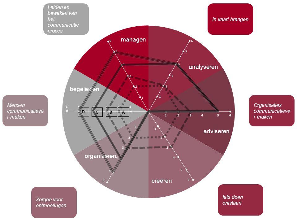 managen analyseren 6 adviseren creëren organiseren begeleiden 5 4 3 2 1 In kaart brengen Organisaties communicatieve r maken Iets doen ontstaan Mensen