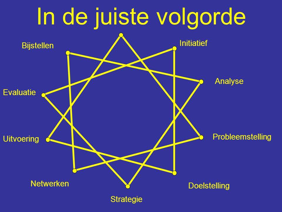 Initiatief Analyse Probleemstelling Strategie Uitvoering Doelstelling Evaluatie Netwerken Bijstellen Leg een paperclip op een willekeurig punt en schuif deze over een rechte lijn naar een ander punt.