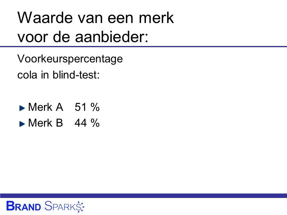 Waarde van een merk voor de aanbieder: Voorkeurspercentage cola in blind-test: Merk A51 % Merk B44 %