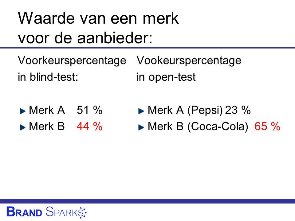 Waarde van een merk voor de aanbieder: Voorkeurspercentage in blind-test: Merk A51 % Merk B44 % Vookeurspercentage in open-test Merk A (Pepsi)23 % Merk B (Coca-Cola)65 %