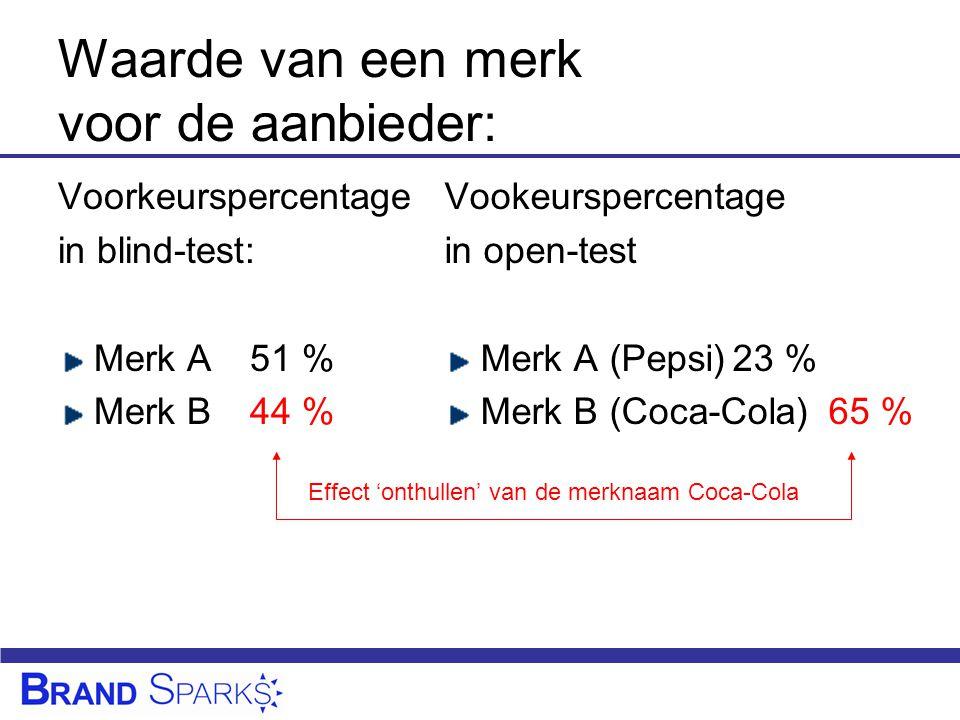 Waarde van een merk voor de aanbieder: Voorkeurspercentage in blind-test: Merk A51 % Merk B44 % Vookeurspercentage in open-test Merk A (Pepsi)23 % Merk B (Coca-Cola)65 % Effect 'onthullen' van de merknaam Coca-Cola