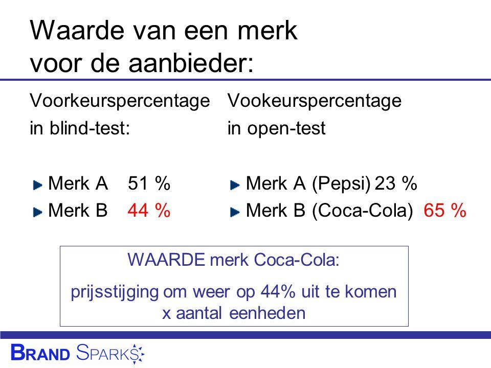 Waarde van een merk voor de aanbieder: Voorkeurspercentage in blind-test: Merk A51 % Merk B44 % Vookeurspercentage in open-test Merk A (Pepsi)23 % Merk B (Coca-Cola)65 % WAARDE merk Coca-Cola: prijsstijging om weer op 44% uit te komen x aantal eenheden