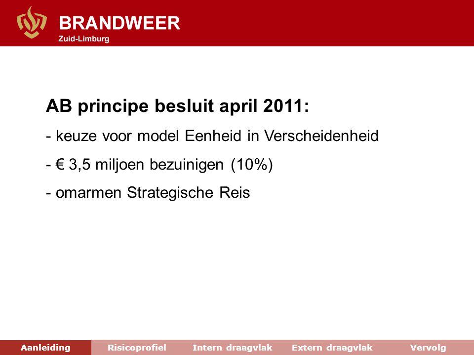 AB principe besluit april 2011: - keuze voor model Eenheid in Verscheidenheid - € 3,5 miljoen bezuinigen (10%) - omarmen Strategische Reis Aanleiding Intern draagvlakExtern draagvlakVervolgRisicoprofiel