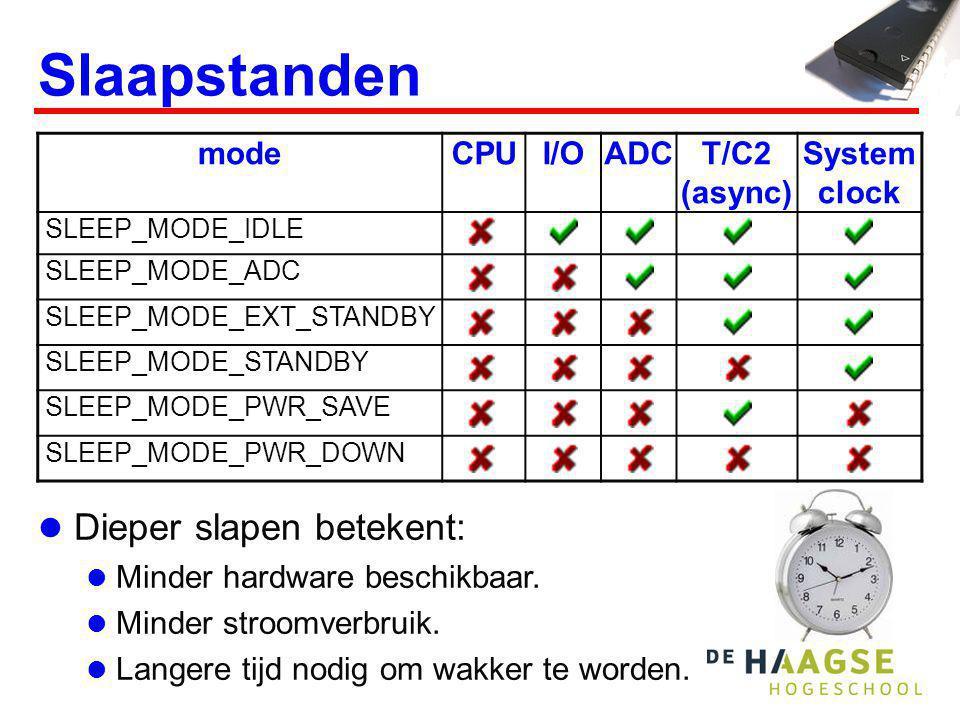 Slaapstanden Voorbeeld Icc MAX bij f CPU =8 MHz en Vcc=5 V.
