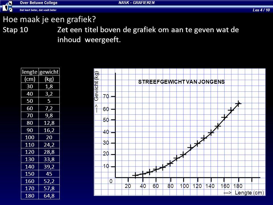 NASK - GRAFIEKEN ---> Lengte (cm) ---> Gewicht (kg) 10 20 30 40 50 60 70 0 20406080100120140160180 STREEFGEWICHT VAN JONGENS Hoe maak je een grafiek?
