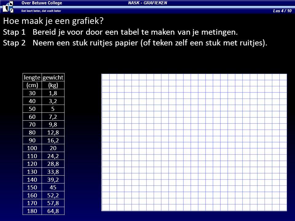 NASK - GRAFIEKEN Hoe maak je een grafiek.Stap 3Teken een assenstelsel.
