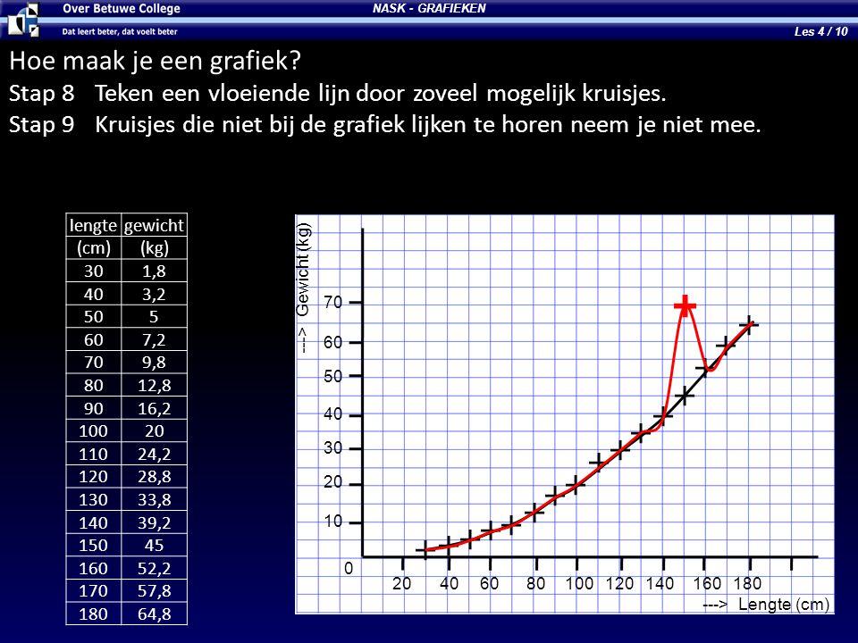 NASK - GRAFIEKEN ---> Lengte (cm) ---> Gewicht (kg) 10 20 30 40 50 60 70 0 20406080100120140160180 Hoe maak je een grafiek? Stap 8Teken een vloeiende