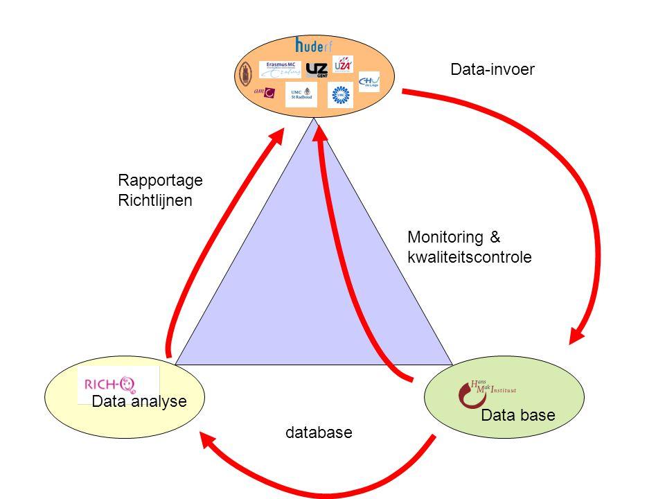 Data-invoer Monitoring & kwaliteitscontrole database Data analyse Rapportage Richtlijnen Data base