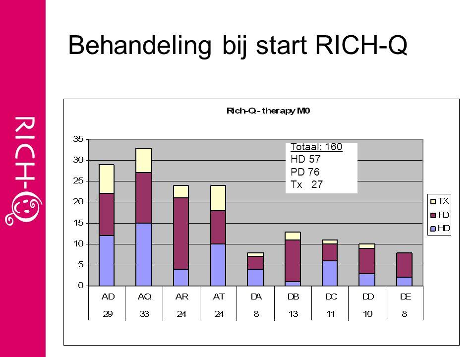 Behandeling bij start RICH-Q Totaal: 161 HD: PD: TX: Totaal; 160 HD 57 PD 76 Tx 27