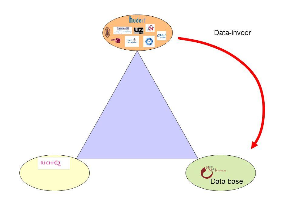 Data-invoer Monitoring & kwaliteitscontrole Data base