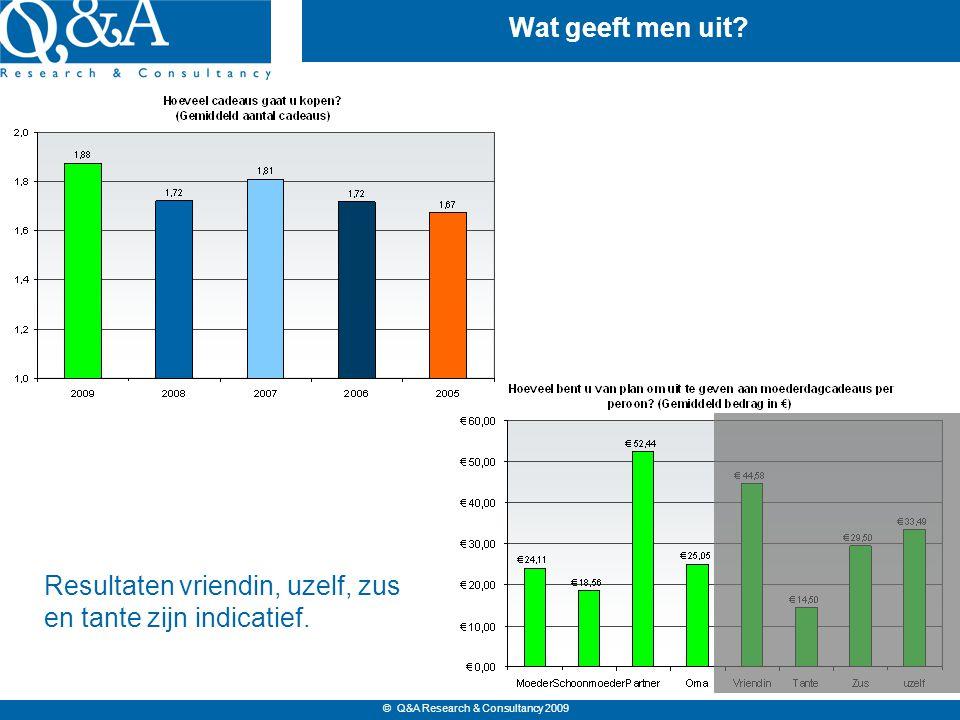 © Q&A Research & Consultancy 2009 Waar en wanneer kopen.