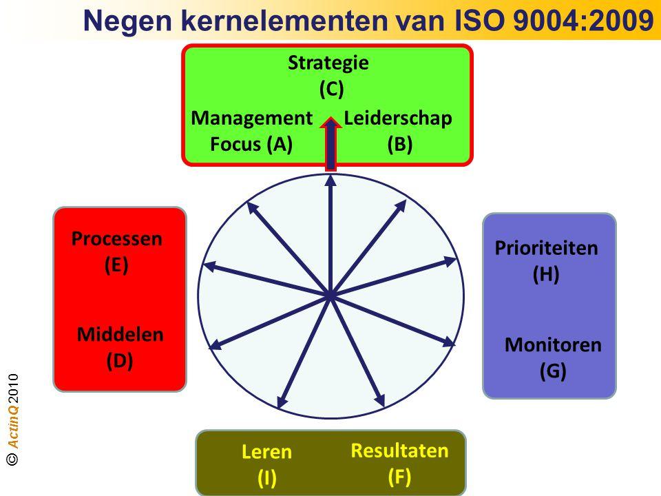 Strategie (C) Management Focus (A) Leiderschap (B) Resultaten (F) Leren (I) Middelen (D) Processen (E) Monitoren (G) Prioriteiten (H) Negen kernelemen