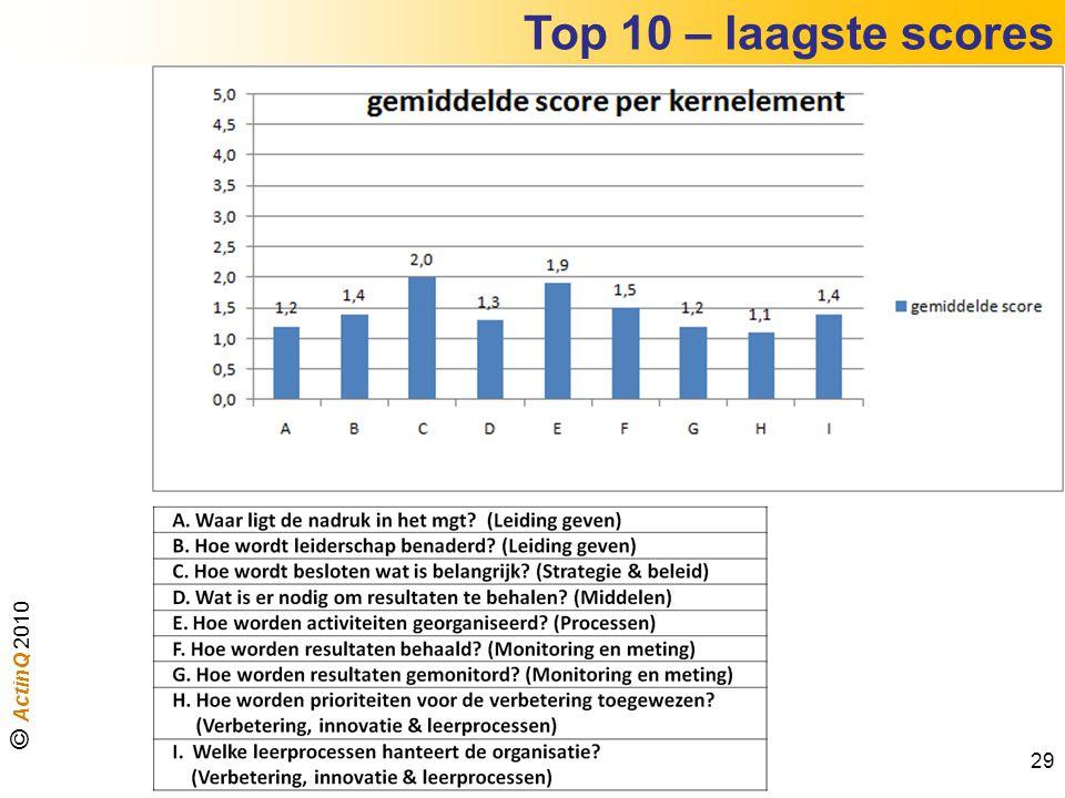 Top 10 – laagste scores 29 © ActinQ 2010
