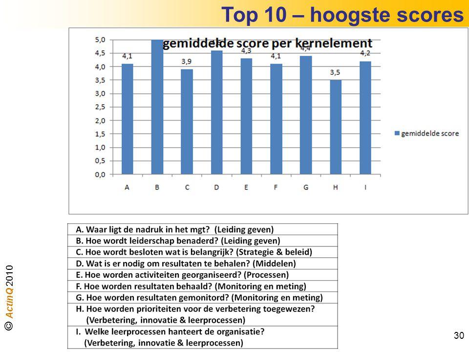 Top 10 – hoogste scores 30 © ActinQ 2010