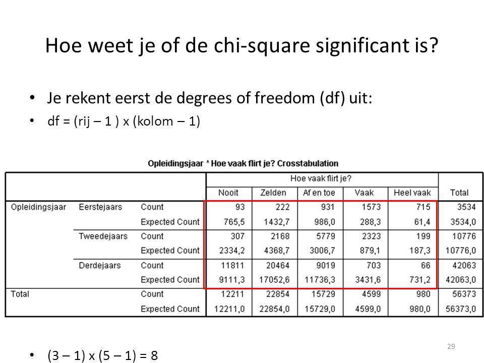 Hoe weet je of de chi-square significant is? Je rekent eerst de degrees of freedom (df) uit: df = (rij – 1 ) x (kolom – 1) (3 – 1) x (5 – 1) = 8 29
