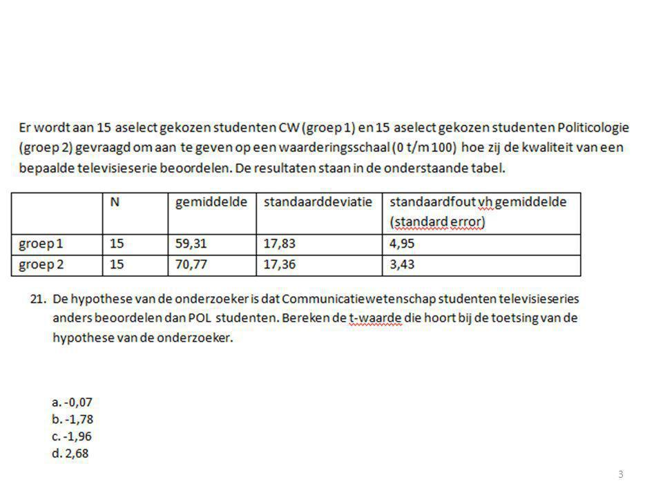Kruistabel met expected counts 24