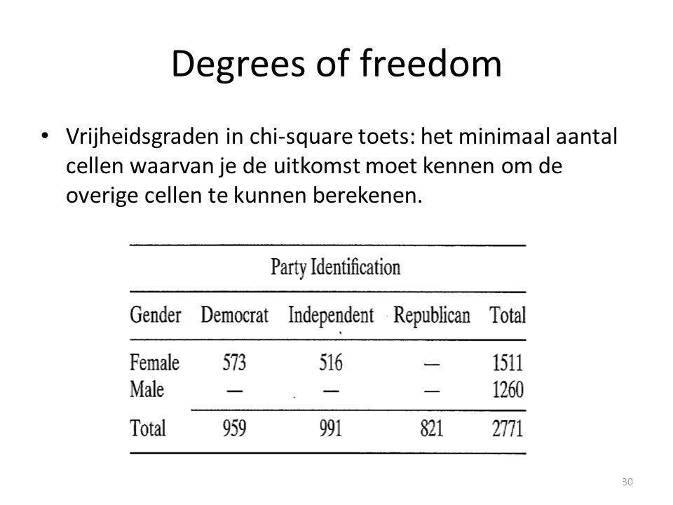 Degrees of freedom Vrijheidsgraden in chi-square toets: het minimaal aantal cellen waarvan je de uitkomst moet kennen om de overige cellen te kunnen berekenen.