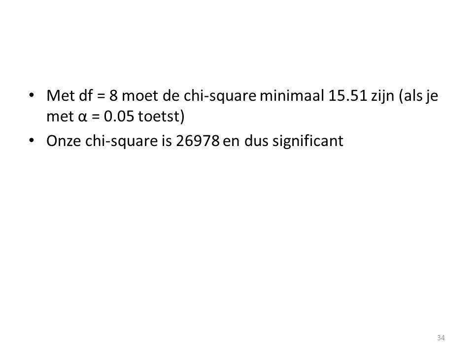 Met df = 8 moet de chi-square minimaal 15.51 zijn (als je met α = 0.05 toetst) Onze chi-square is 26978 en dus significant 34