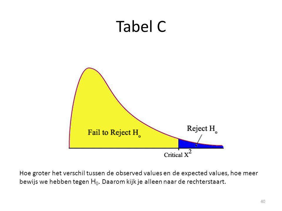 Tabel C Hoe groter het verschil tussen de observed values en de expected values, hoe meer bewijs we hebben tegen H 0. Daarom kijk je alleen naar de re