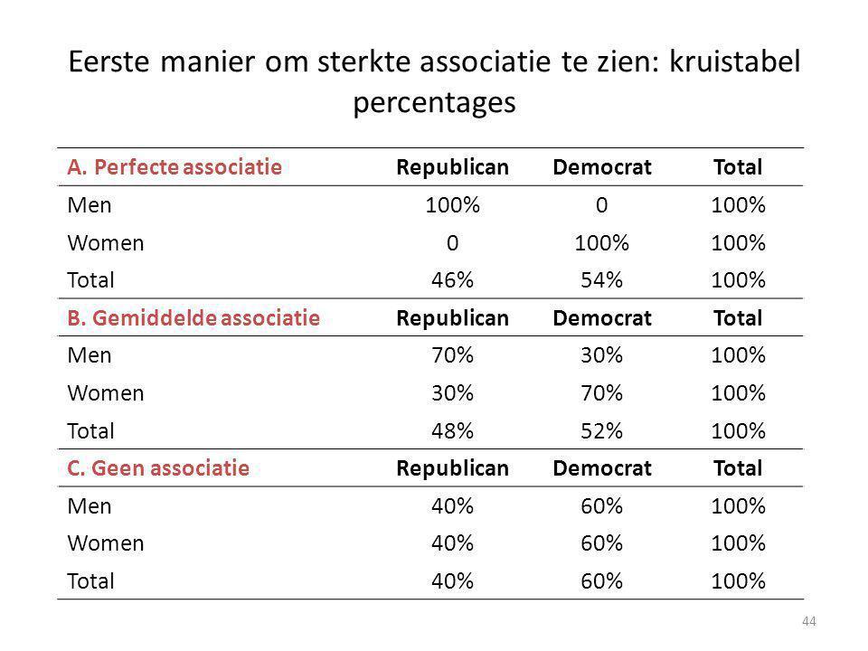 Eerste manier om sterkte associatie te zien: kruistabel percentages A. Perfecte associatieRepublicanDemocratTotal Men100%0 Women0100% Total46%54%100%