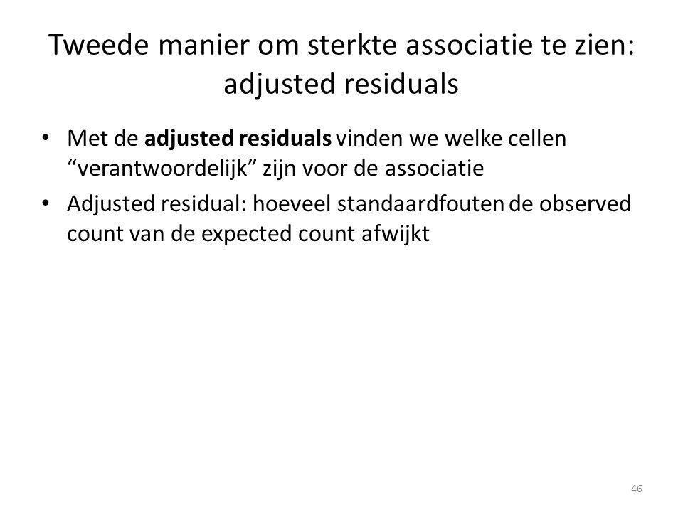 """Tweede manier om sterkte associatie te zien: adjusted residuals Met de adjusted residuals vinden we welke cellen """"verantwoordelijk"""" zijn voor de assoc"""