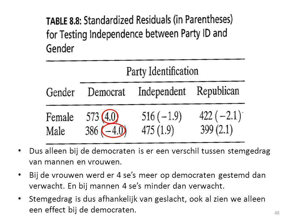 Dus alleen bij de democraten is er een verschil tussen stemgedrag van mannen en vrouwen. Bij de vrouwen werd er 4 se's meer op democraten gestemd dan