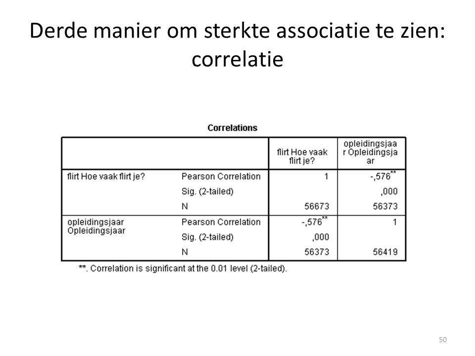Derde manier om sterkte associatie te zien: correlatie 50