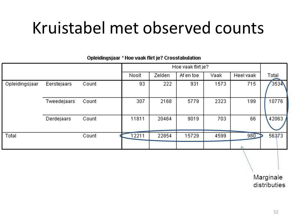Kruistabel met observed counts Marginale distributies 52