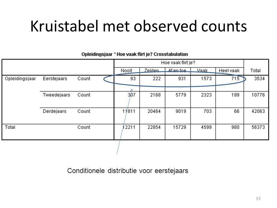 Kruistabel met observed counts Conditionele distributie voor eerstejaars 53