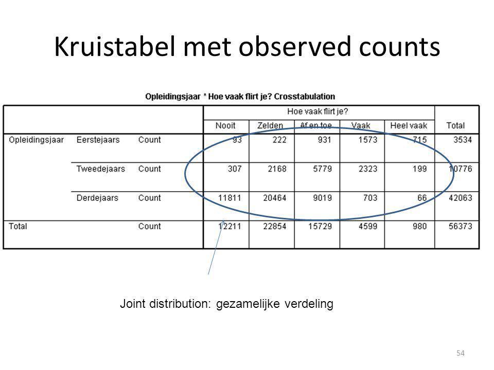 Kruistabel met observed counts Joint distribution: gezamelijke verdeling 54