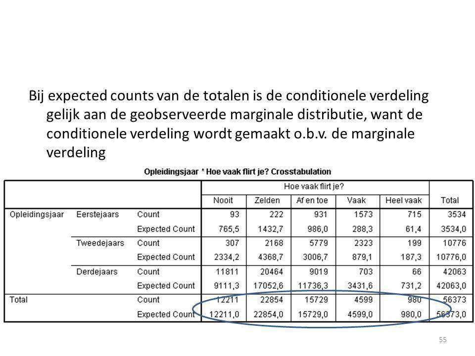 Bij expected counts van de totalen is de conditionele verdeling gelijk aan de geobserveerde marginale distributie, want de conditionele verdeling word