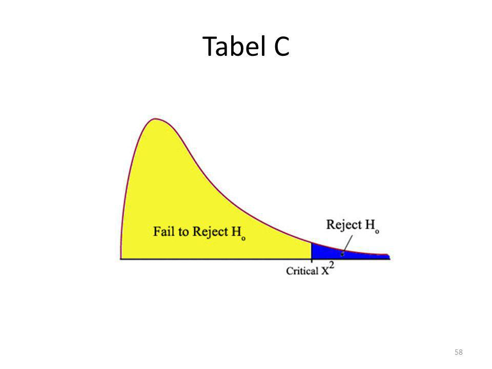 Tabel C 58