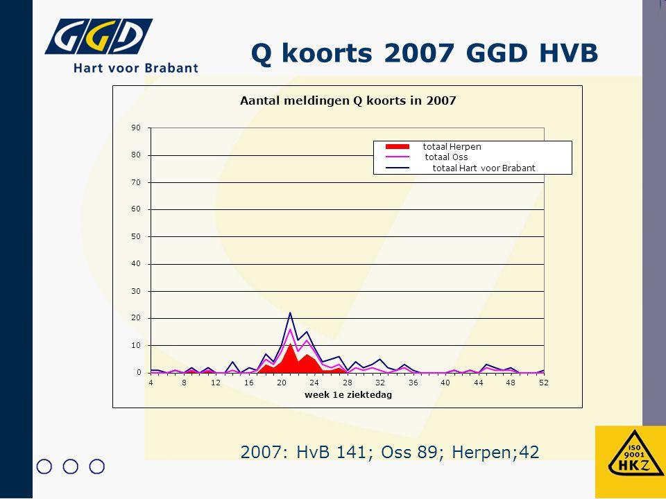 Q koorts 2007 GGD HVB 2007: HvB 141; Oss 89; Herpen;42