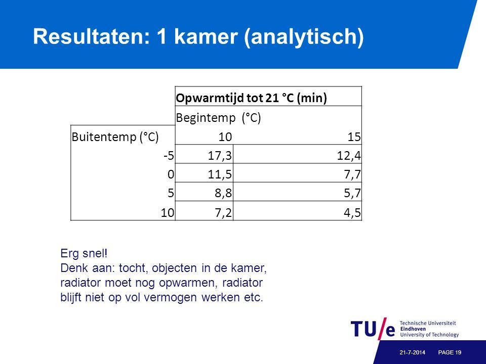 Resultaten: 1 kamer (analytisch) PAGE 1921-7-2014 Erg snel.