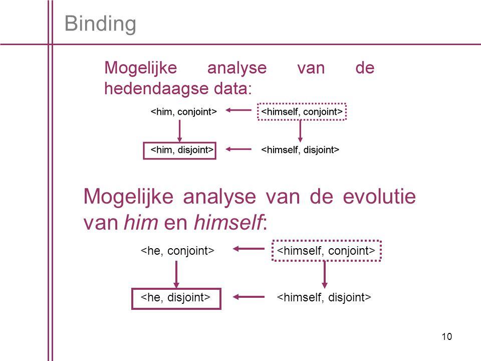10 Binding Mogelijke analyse van de evolutie van him en himself: