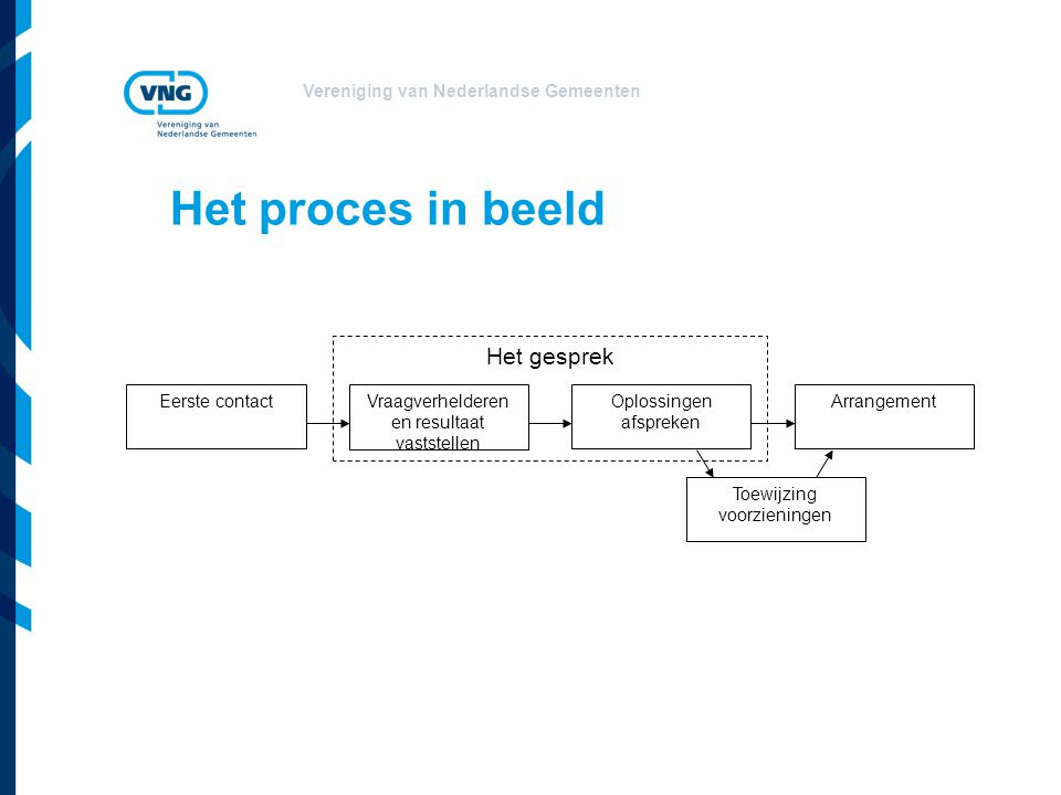 Vereniging van Nederlandse Gemeenten Het proces in beeld Het gesprek Eerste contactOplossingen afspreken ArrangementVraagverhelderen en resultaat vast